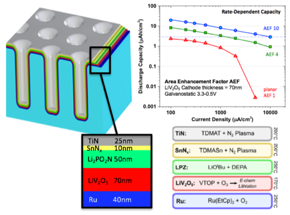 Solid State Battery >> Highlights | NEES - EFRC | University of Maryland Energy